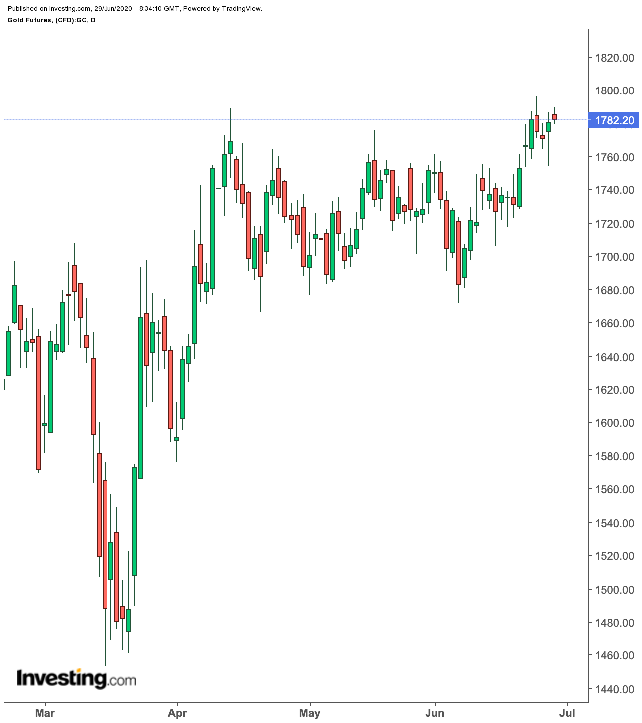 Daily Gold Futures