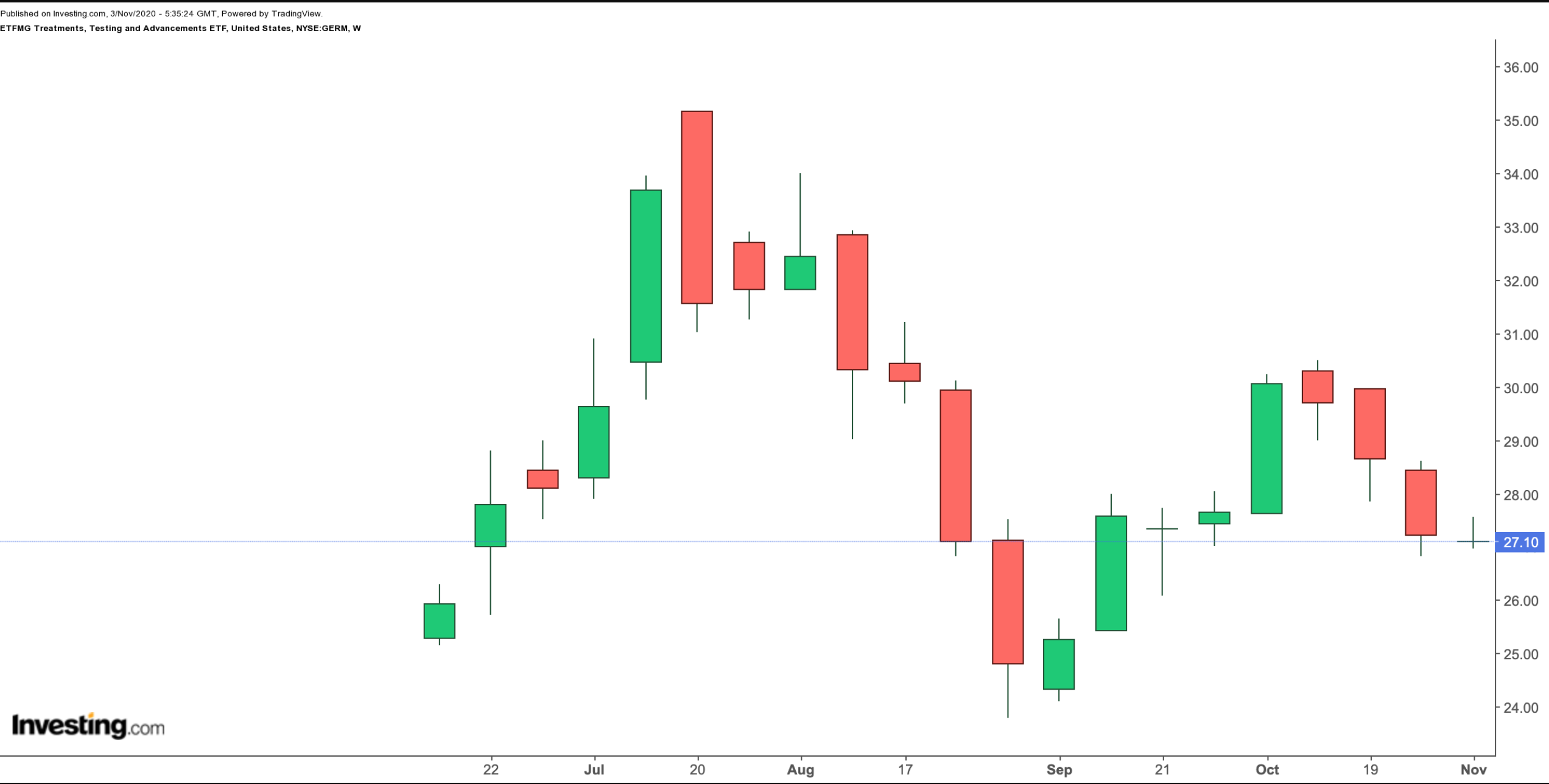 GERM Weekly Chart