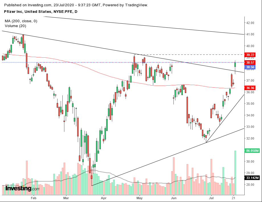 Daily Pfizer Stock Technicals