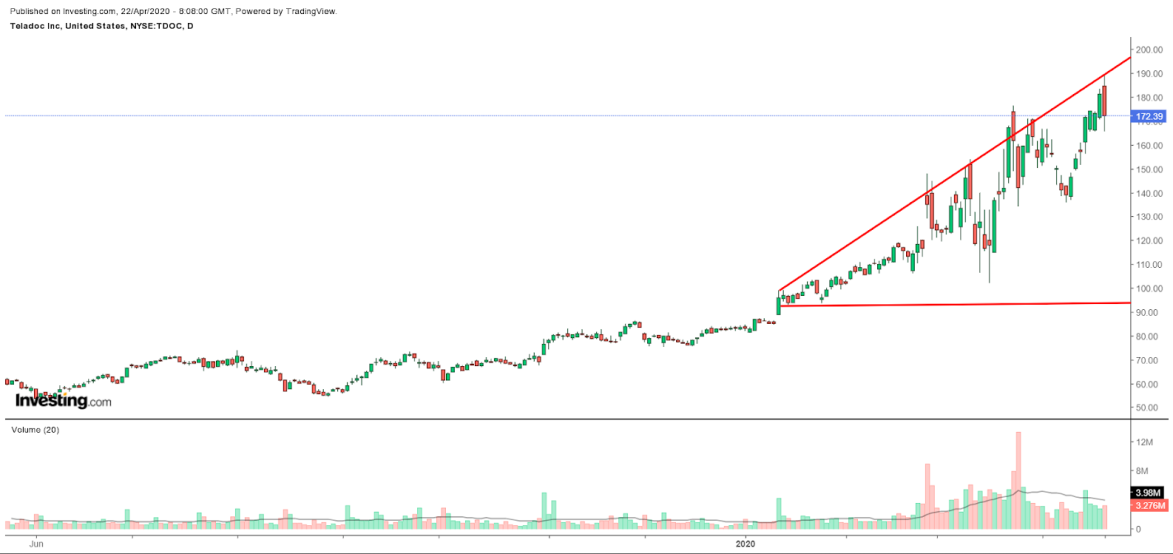 Teladoc Health Daily Chart