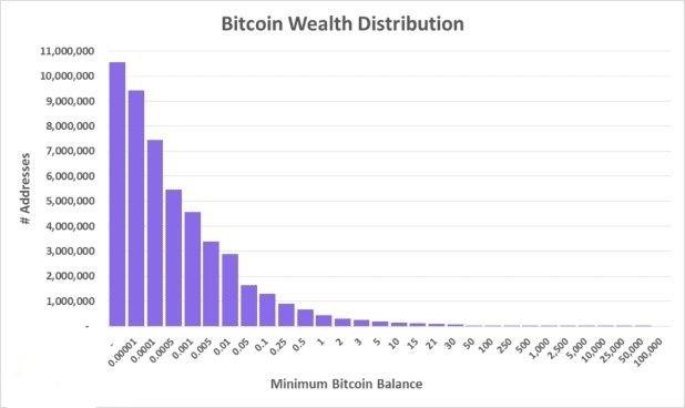 guasto del mercato bitcoin