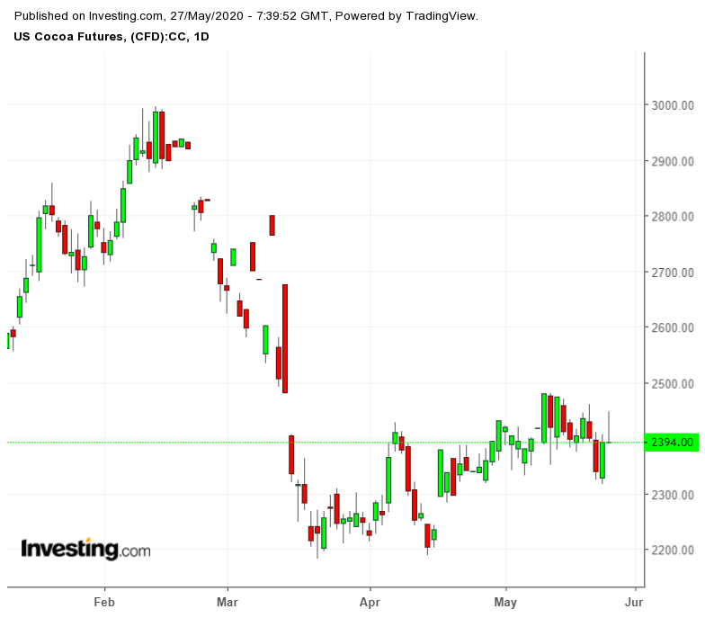 US Cocoa Futures Daily Chart