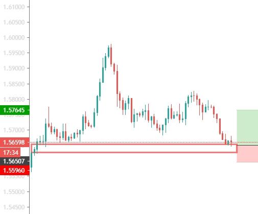 EUR/CAD 4H