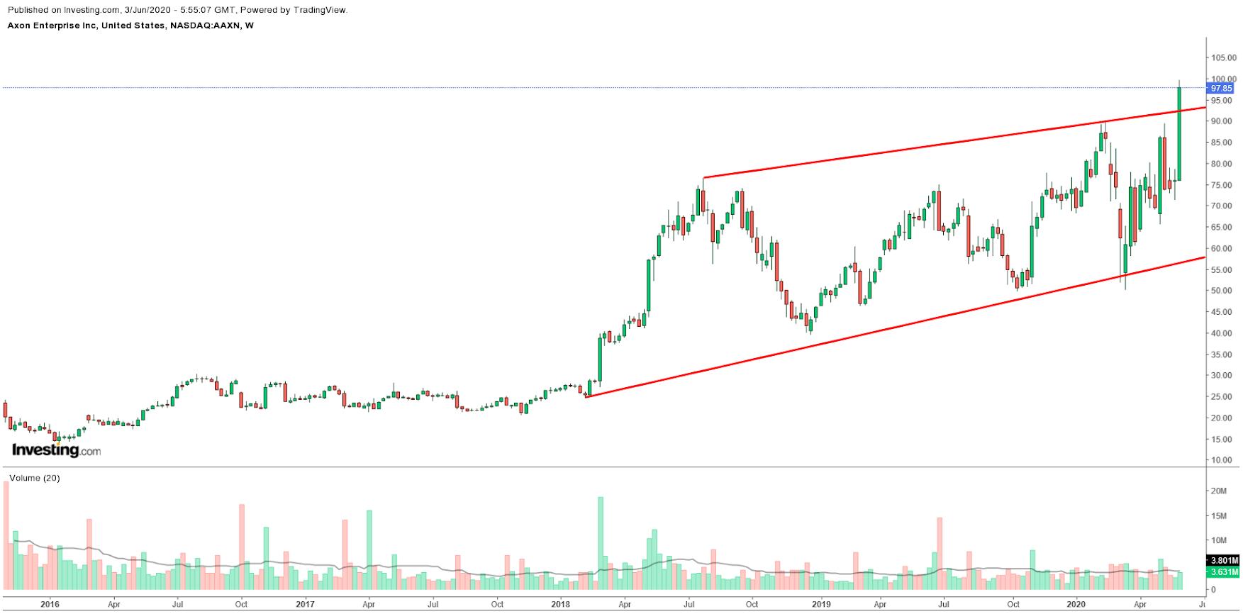 Axon Weekly Chart