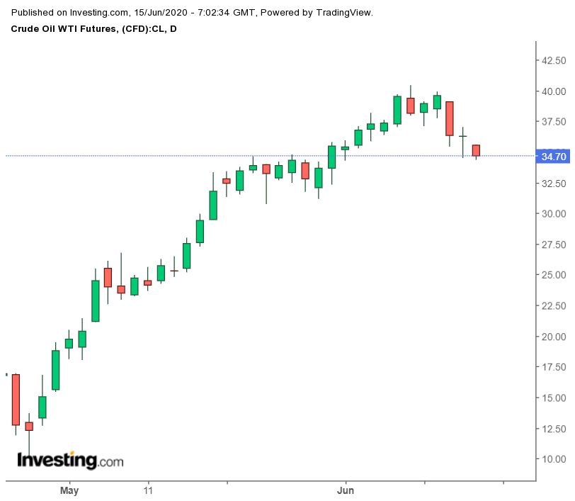 Daily WTI Futures Chart