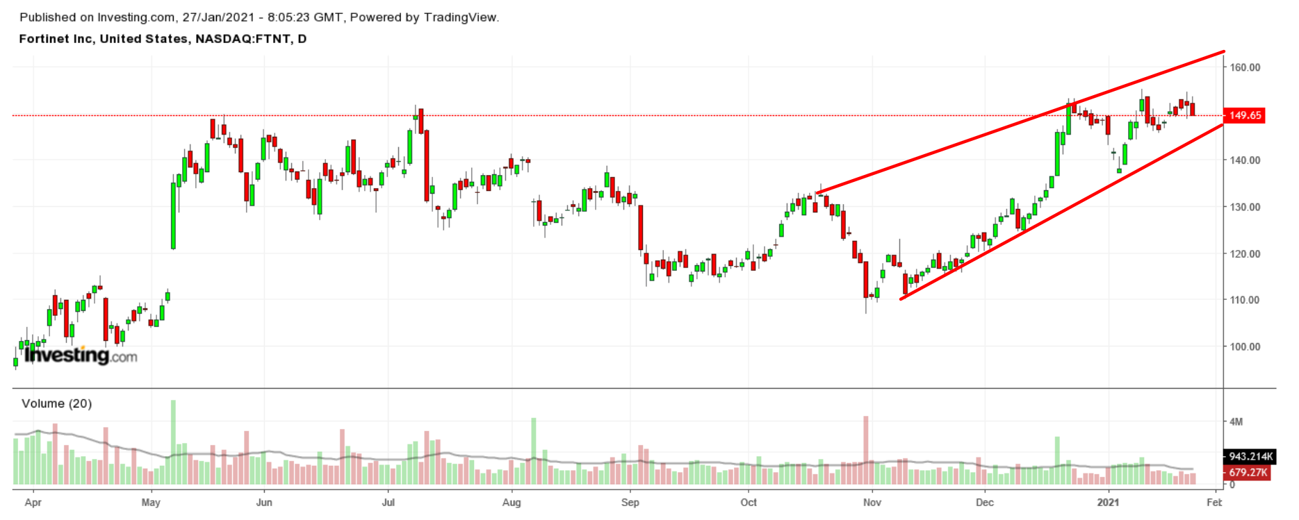 FTNT Daily