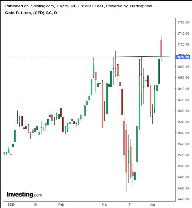 Gold Futures Daily Chart