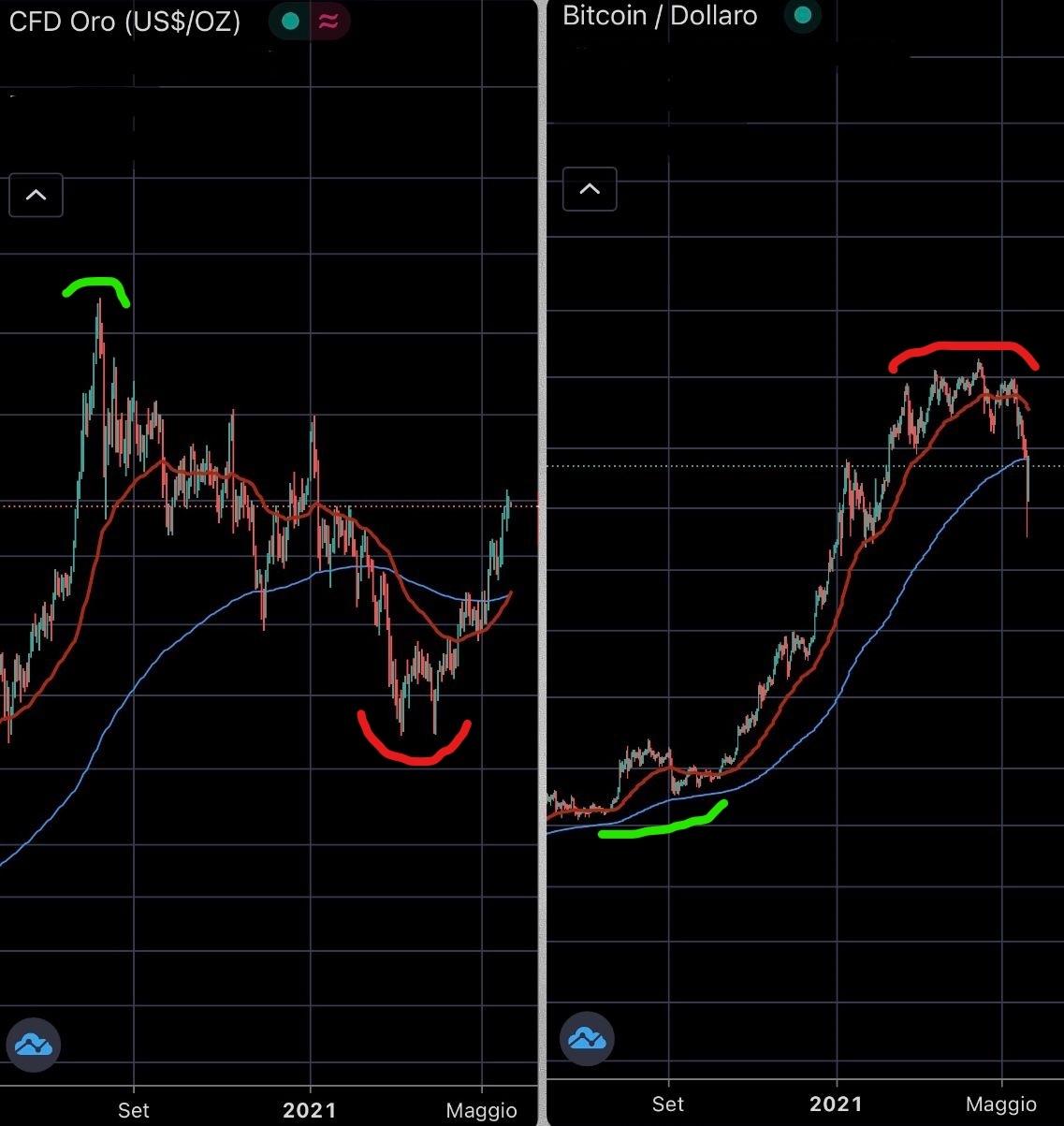 proiezione dei profitti bitcoin