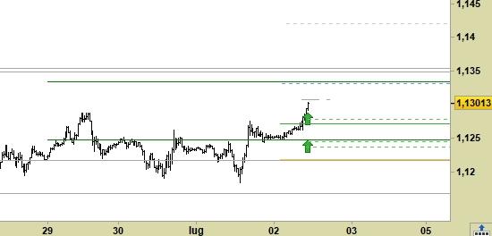 Cross Eur/Usd, grafico a barre da 30 minuti. Prezzi fino al 02/07/20, ore 10.49, last 1.1301