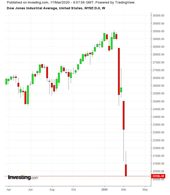 Dow Weekly TTM