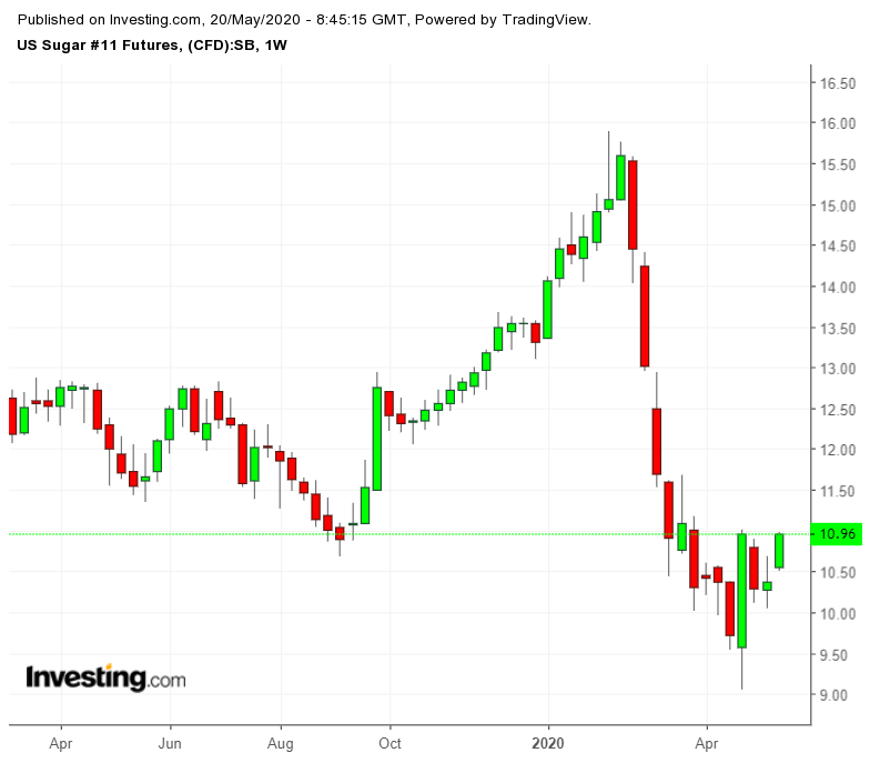 US Sugar Futures Weekly Chart
