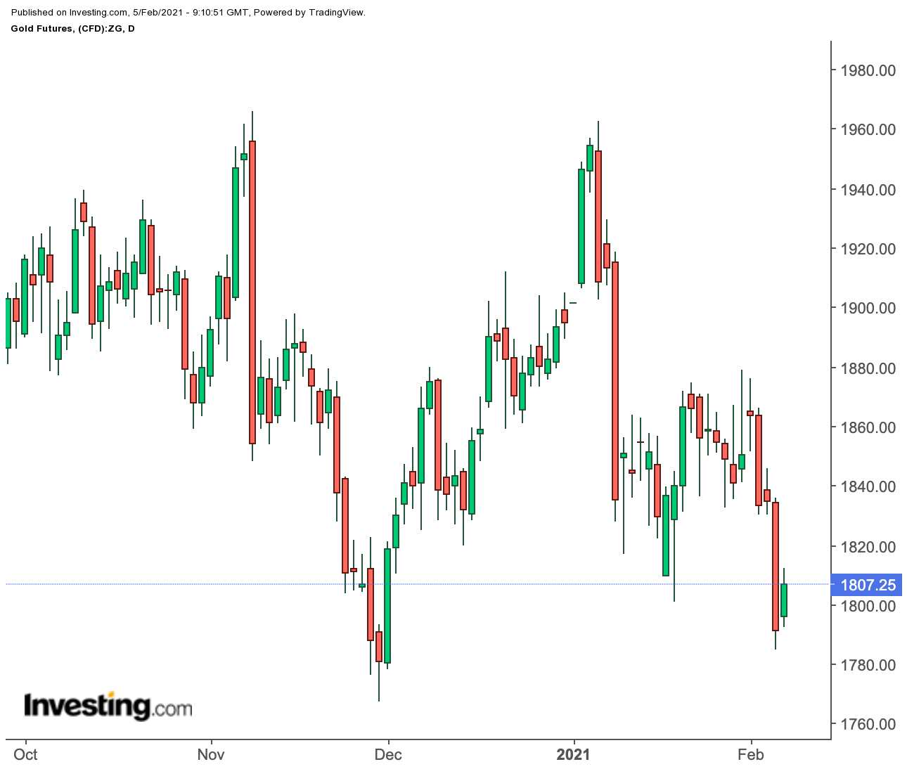 Gold Futures Daily