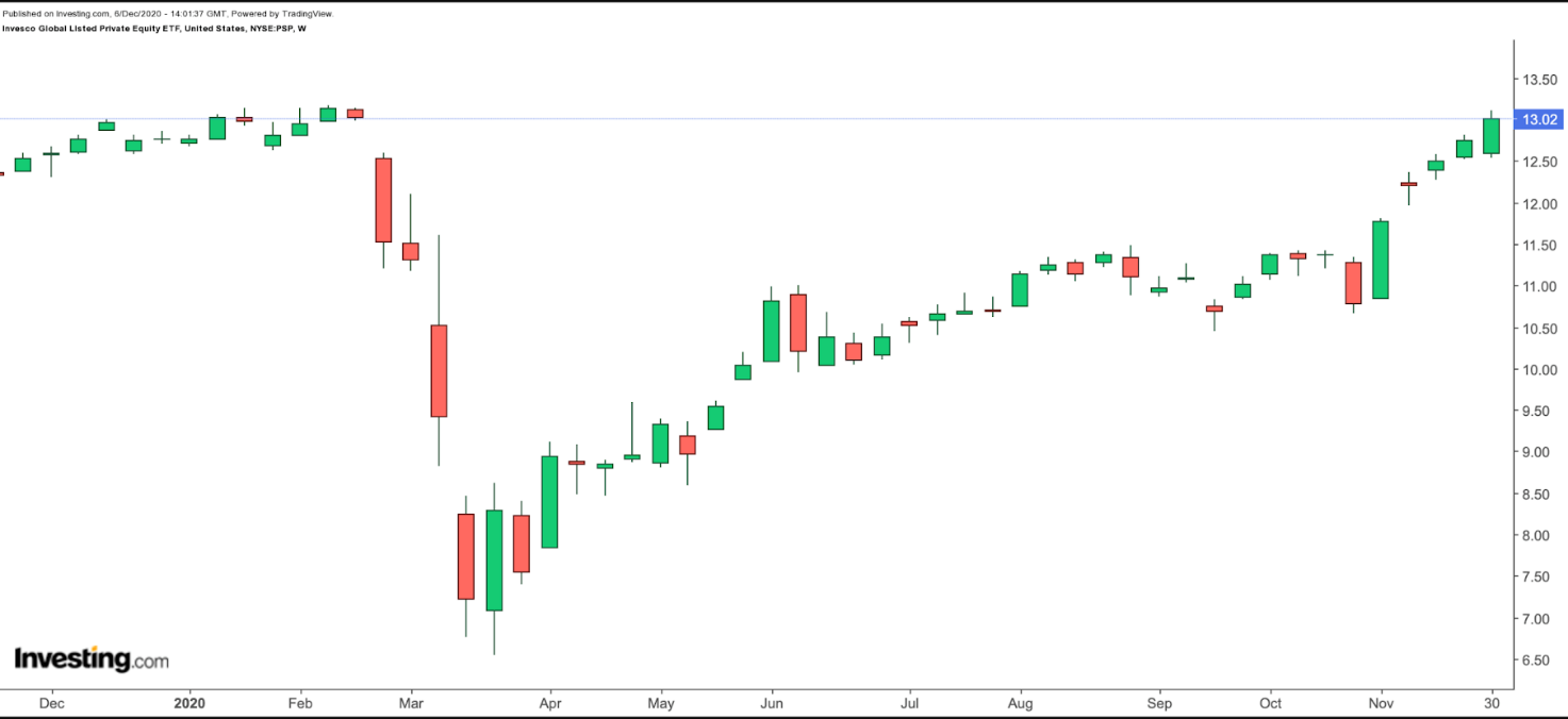 PSP Weekly Chart