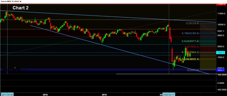 Chart 2 Ibex W