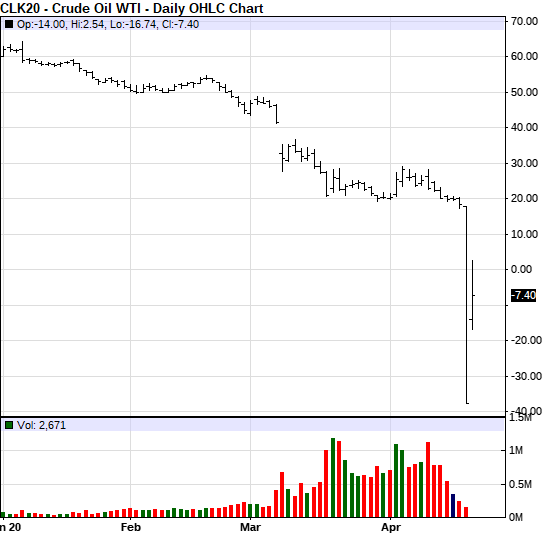 WTI May Contract Price Chart
