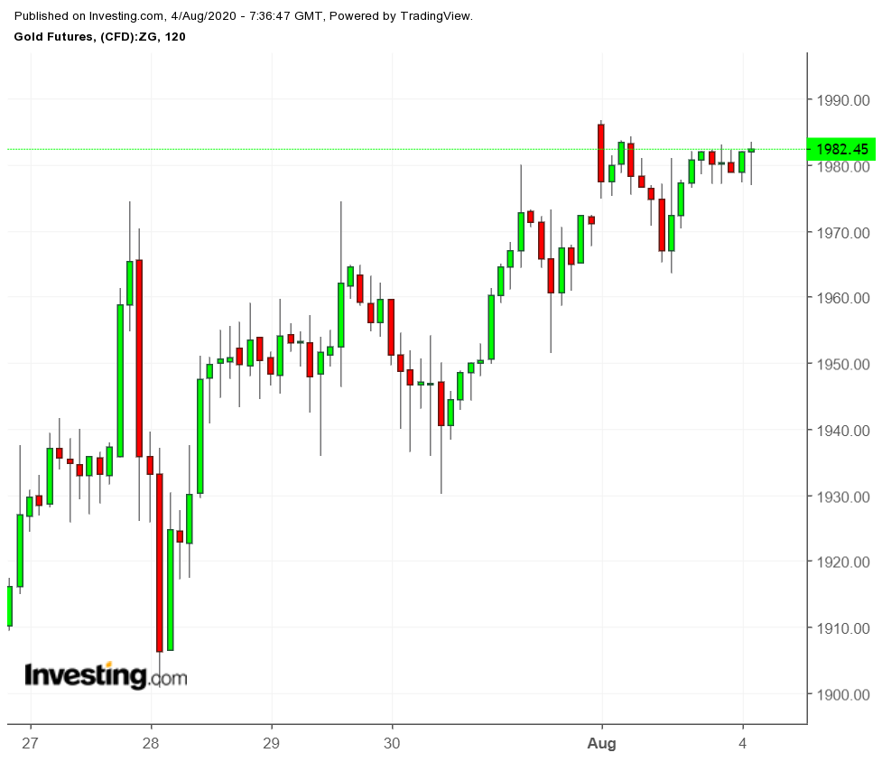 Gold Futures 2 Hour Chart