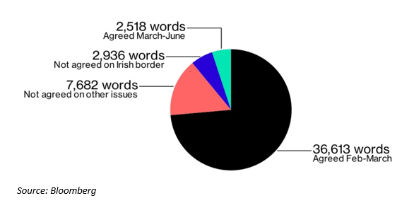 Brexit Settlement Details: What's Done, What's Still Pending