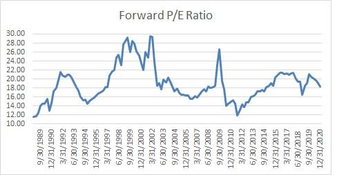 Forward P/E Ratio