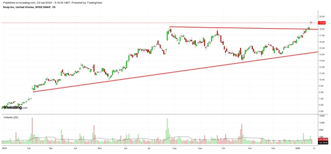 Snap Daily Chart