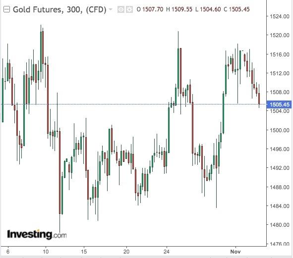 Gold 300-Min Chart