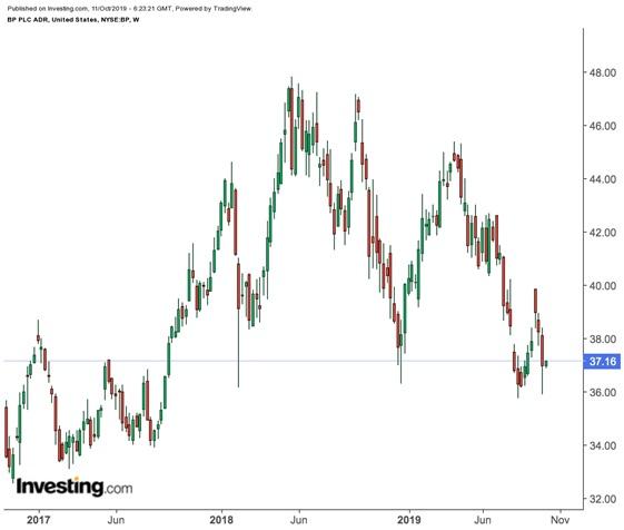 BP price chart