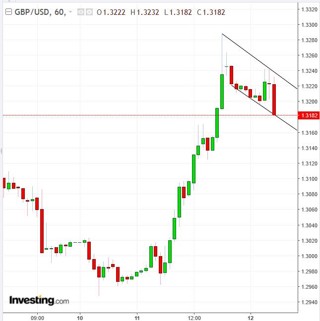 GBPUSD 60 Minute Chart