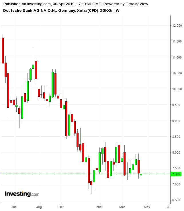 Deutsche Bank Weekly TTM