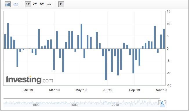 U.S. Crude Inventories Chart