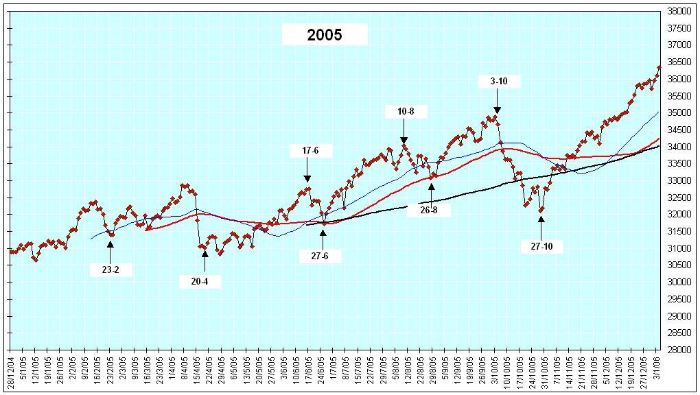 Indice Mib nel 2006