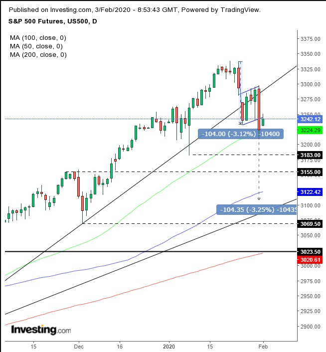 US500 Futures Daily Chart