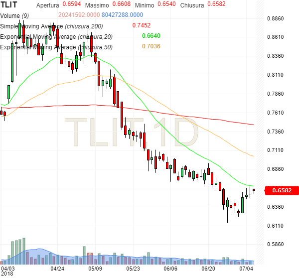 Telecom, grafico giornaliero