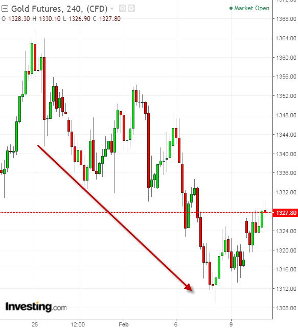 Gold 240-Minute Chart