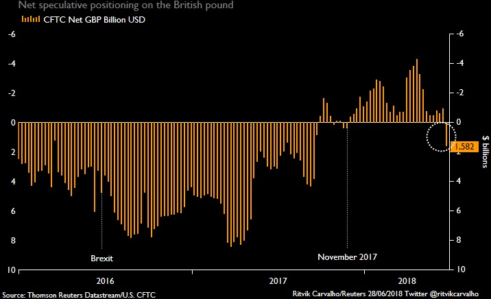 Pound Sterling, Net Speculative Positioning 2015-2018