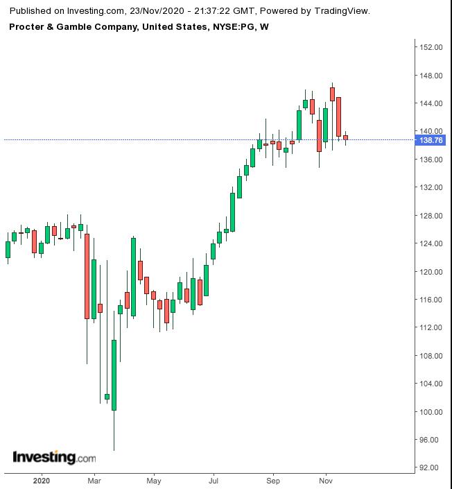 Grafico Procter & Gamble