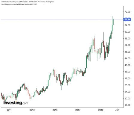 Grafico del prezzo mensile di Intel