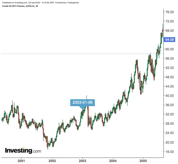 WTI Weekly Prices, 2001-2005