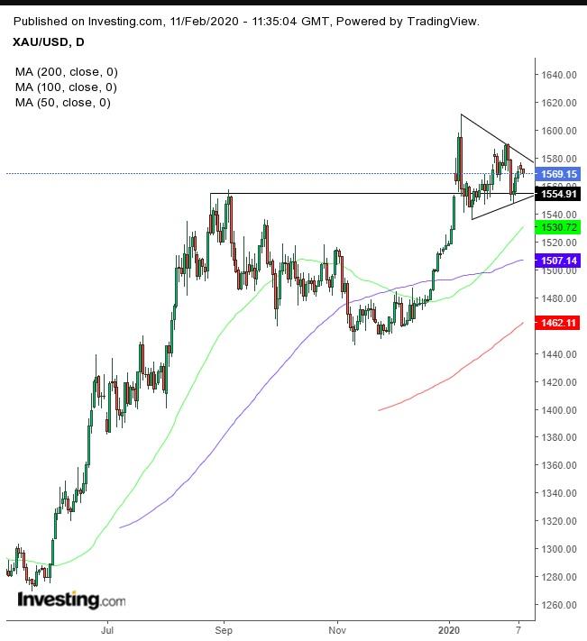 Grafico giornaliero XAU/USD