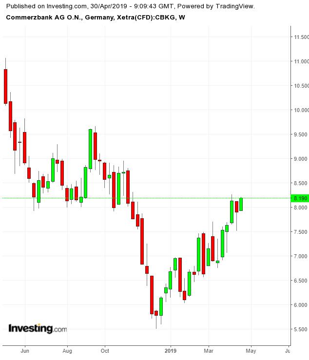 Commerzbank Weekly TTM
