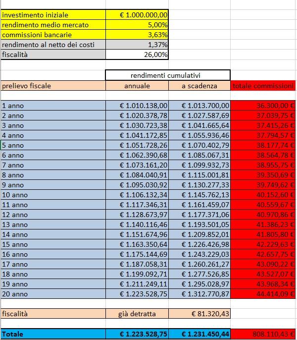 ✋ 13 COMMISSIONI OCCULTE E COSTI NASCOSTI RISPARMIO GESTITO 3 ✅ Goodwill Asset Management