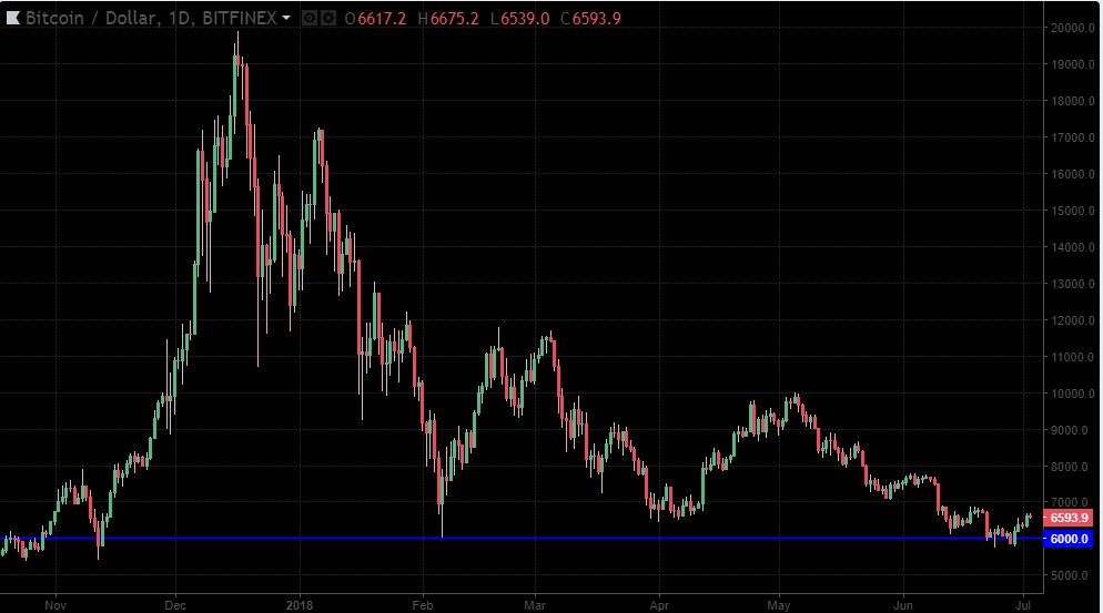 Segnali di Trading Bitcoin e Criptovalute da Pattern