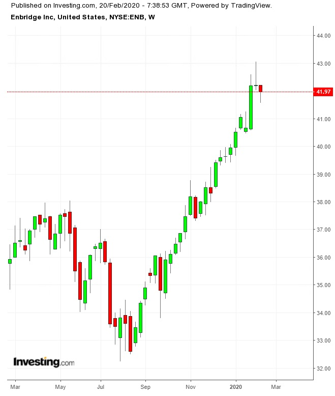 Grafico settimanale ENB sui 12 mesi precedenti (TTM)
