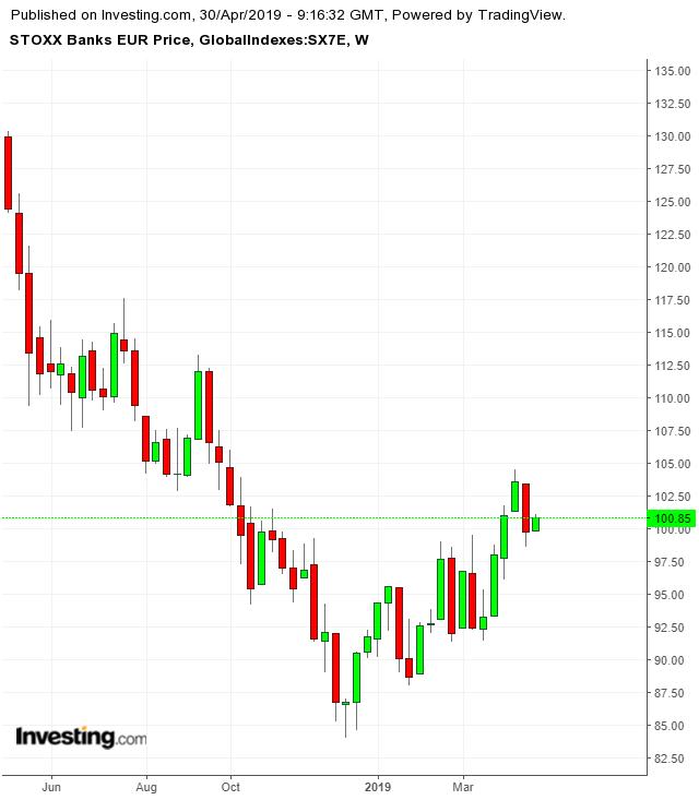Euro Stoxx Banks Weekly