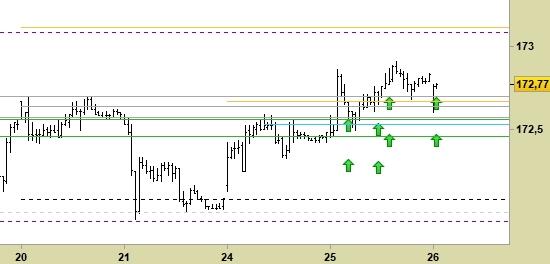 Future Bund, grafico a barre da 30 minuti. Prezzi fino al 26/06/19, ore 8.34, last 172.77