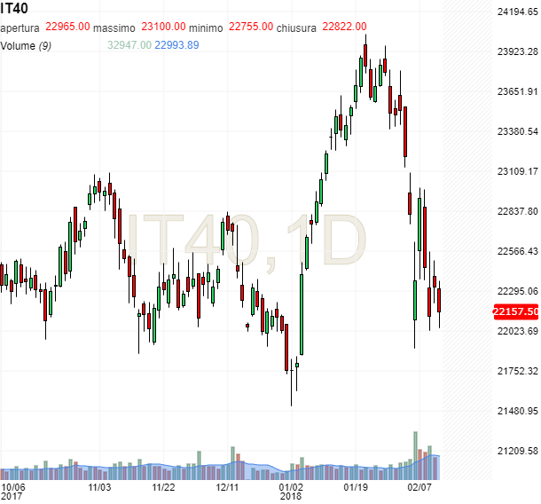 Future FTSE MIB, grafico su tf giornaliero