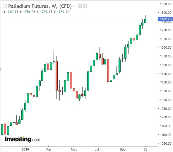 Palladium Weekly Chart - powered by TradingView