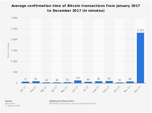 Guadagni su bitcoin locali, Locali guadagni bitcoin su