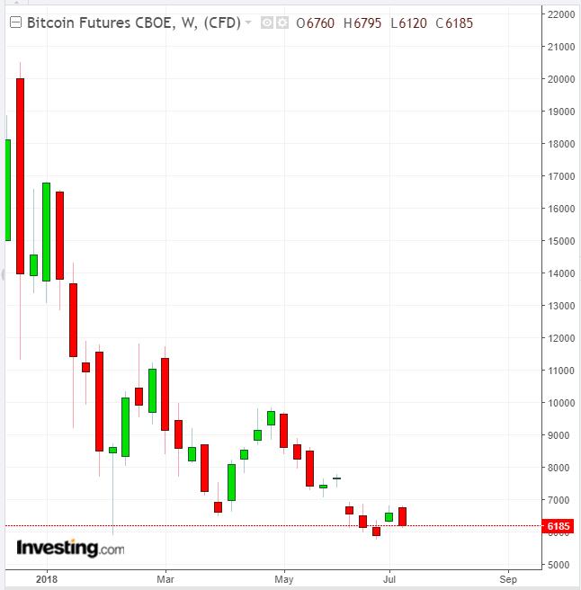 limpegno dei commercianti bitcoin