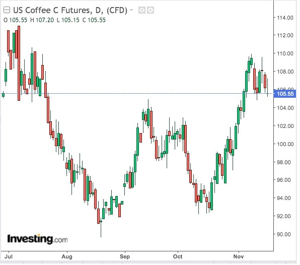 Coffee Daily Chart - Powered by TradingView