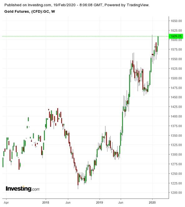 Grafico settimanale future dell'oro