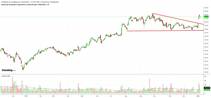 NOC Daily Chart